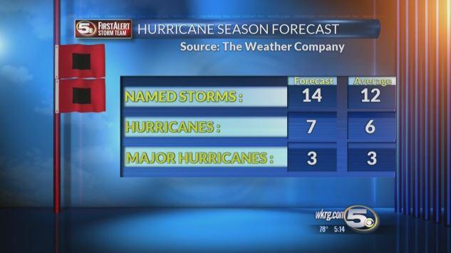 Web Weather Company Outlook_354848