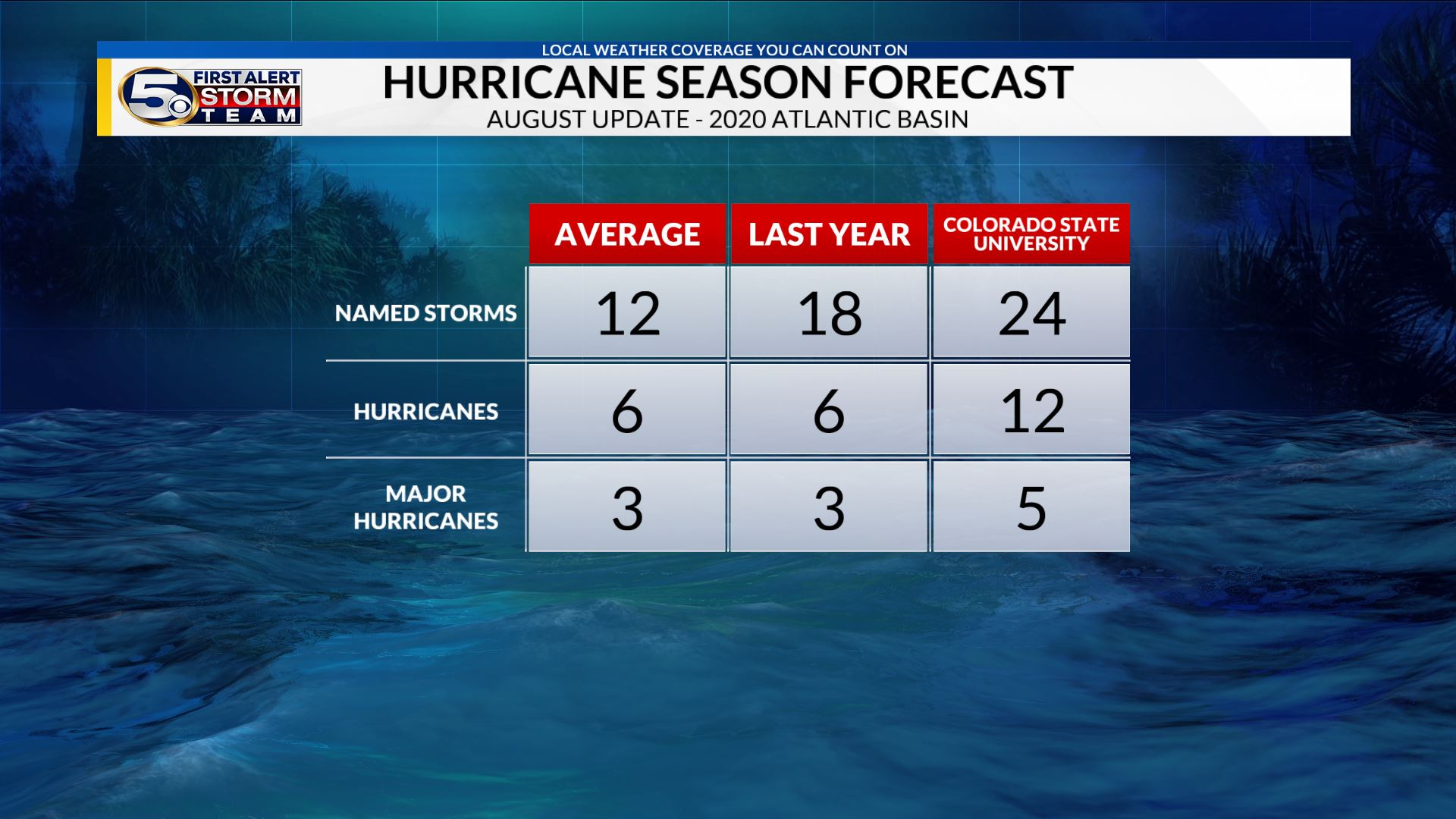 August Update Calls for Extremely Active Hurricane Season