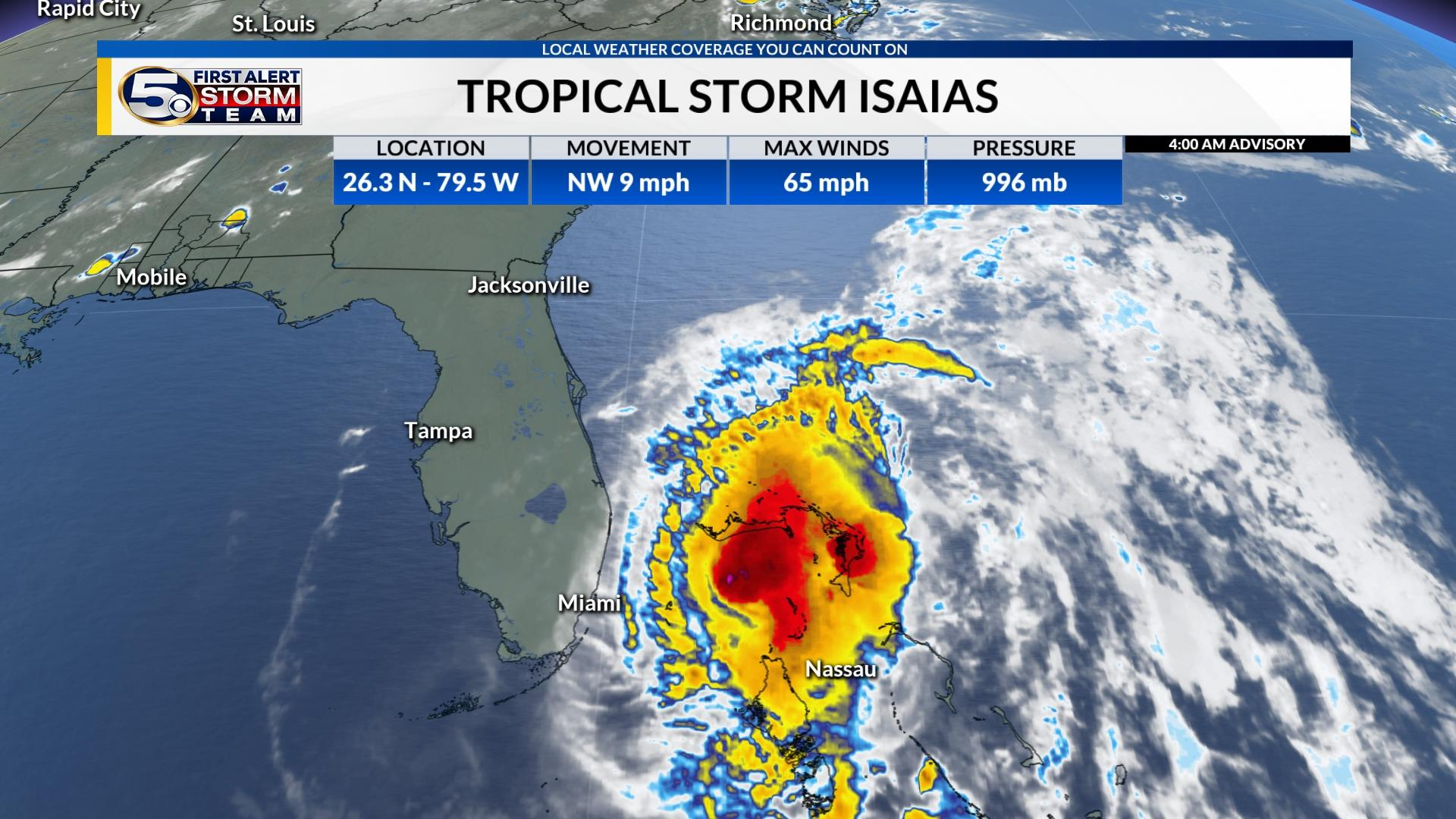 Isaias will remain a Tropical Storm as the center moves along the Florida Coast today